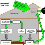 """Program Daur Ulang EPS (""""Styrofoam"""") di PT Beton Elemenindo Putra"""
