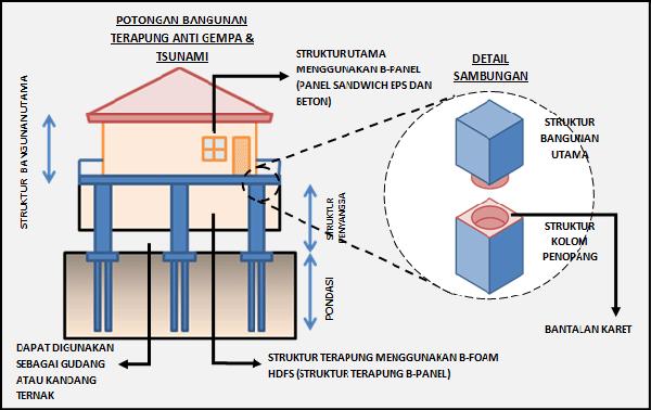 Quake resistant building system bahan bangunan tahan gempa april
