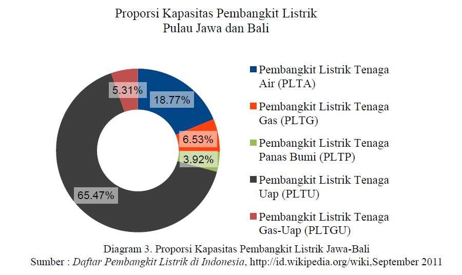 Proporsi Kapasitas Pembangkit Listrik Jawa-Bali Sumber : Daftar Pembangkit Listrik di Indonesia, http://id.wikipedia.org/wiki,September 2011